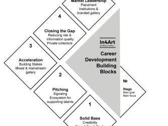 In4Art Building Blocks