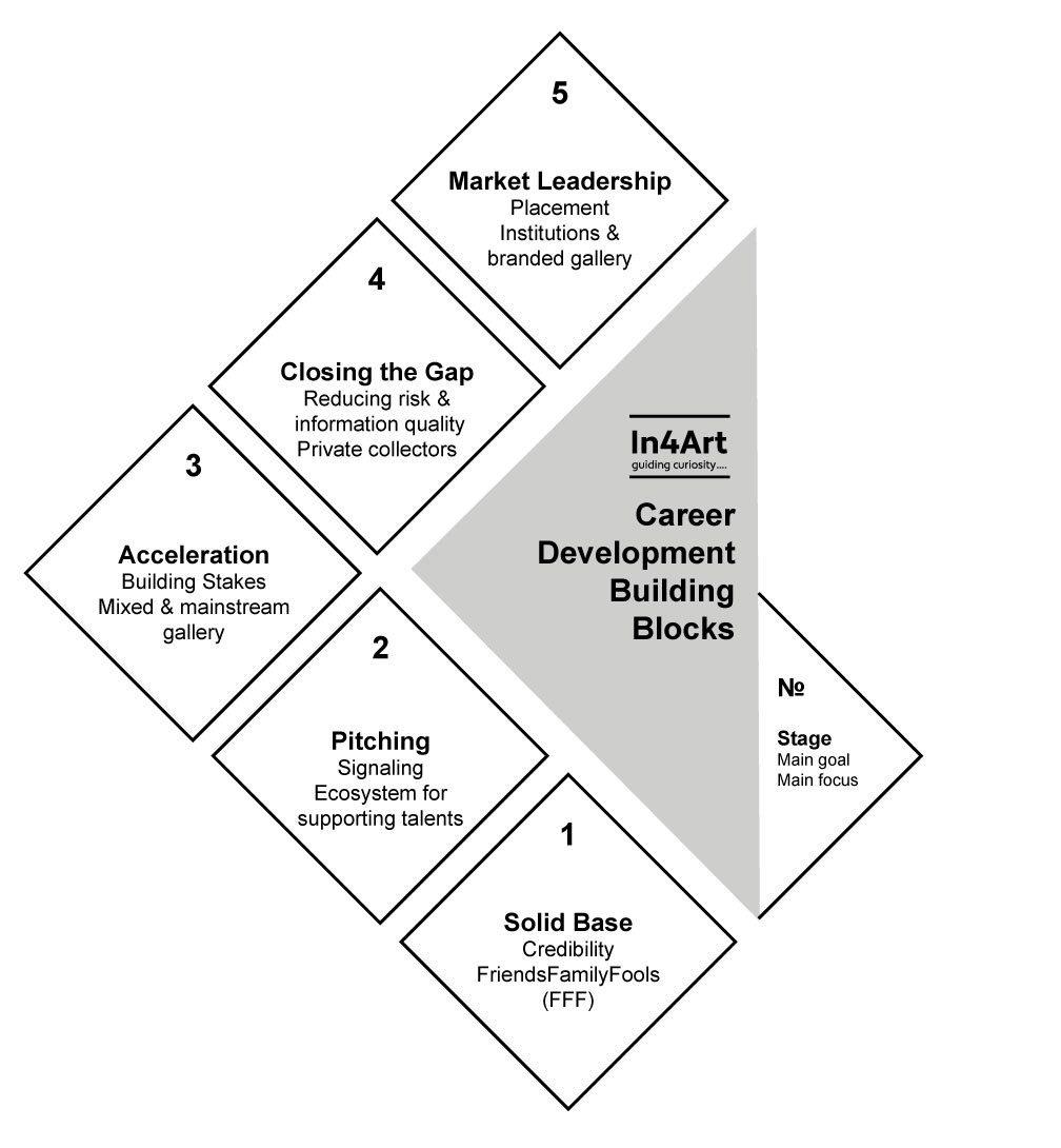 Development Model – The Five Building Blocks