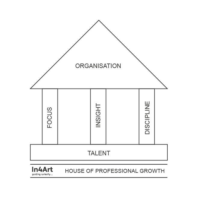 Five basic ingredients of the Artists House of Professional Growth