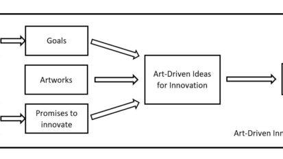 Art-Driven Innovation